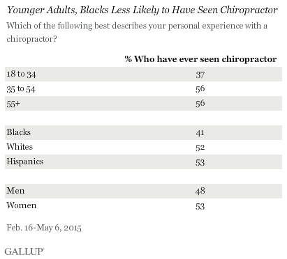 Younger Adults, Blacks Less Likely to Have Seen Chiropractor