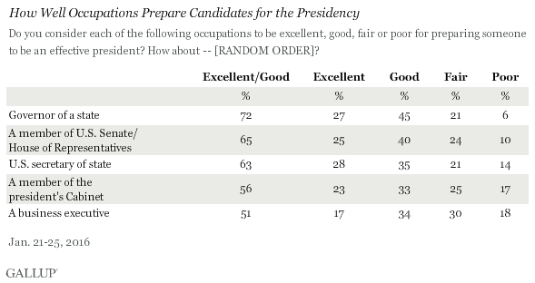 How Well Occupations Prepare Candidates for the Presidency