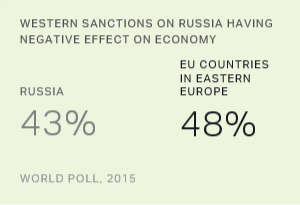 Russians, EU Residents See Sanctions Hurting Their Economies