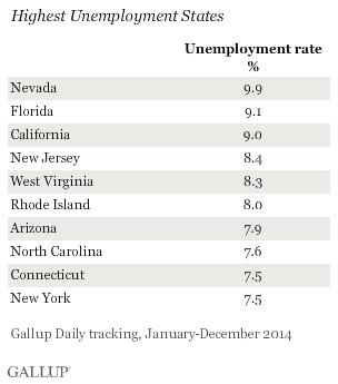 Highest Unemployment States