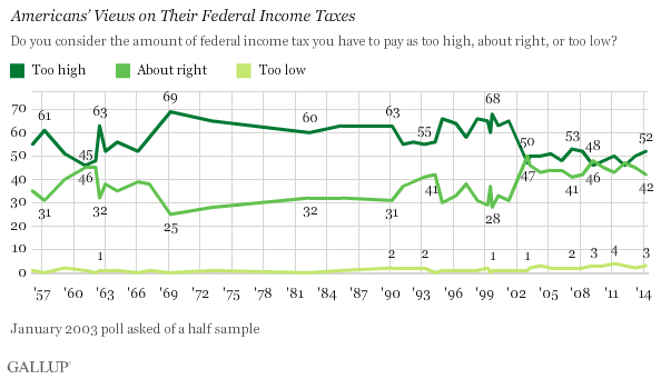 Trend: Americans' Views on Their Federal Income Taxes