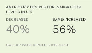 Americans' Desires for Immigration Levels in U.S., 2012-2014