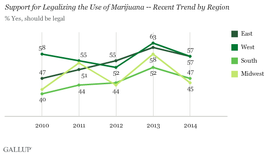 Support for Legalizing the Use of Marijuana -- Recent Trend by Region