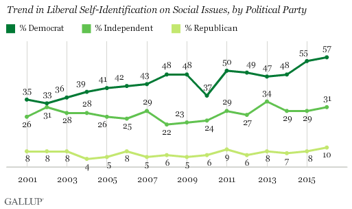 Trend in Liberal Self-Identification on Social Issues, by Political Party