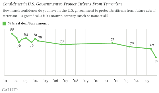 Trend: Confidence in U.S. Government to Protect Citizens From Terrorism