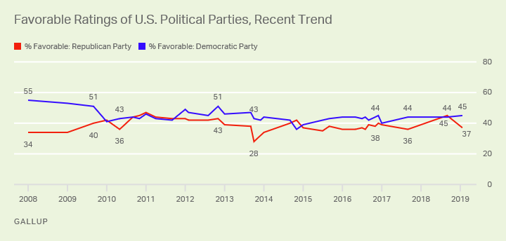 Line graph. Favorable ratings of the Republican Party have fallen from 45% to 37%. Opinions of Democrats are stable at 45%.