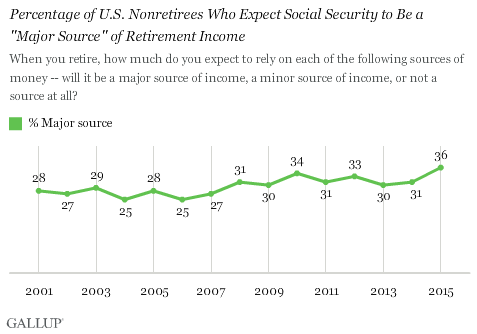 "Trend: Percentage of U.S. Nonretirees Who Expect Social Security to Be a ""Major Source"" of Retirement Income"