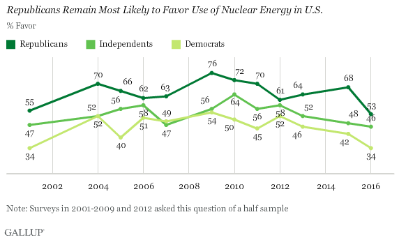 Trend: Republicans Remain Most Likely to Favor Use of Nuclear Energy in U.S.