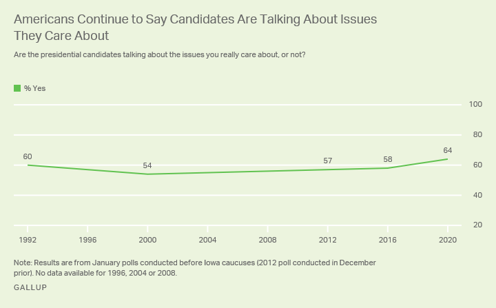 Line graph. Percentage of Americans who say the candidates are talking about the issues they care about, since 1992.