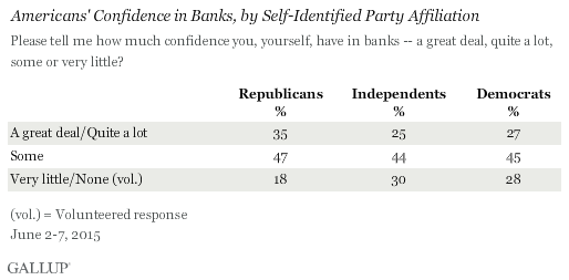 Americans' Confidence in Banks, by Self-Identified Party Affiliation