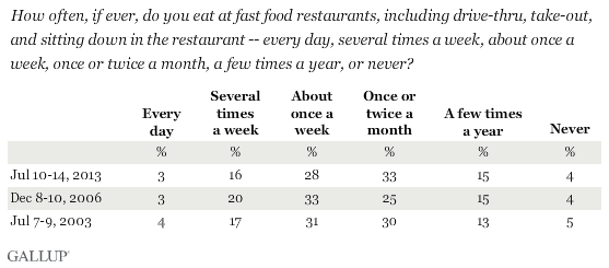 Trend How Often If Ever Do You Eat At Fast Food Restaurants