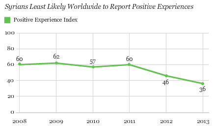 Trend: Syrians Least Likely Worldwide to Report Positive Experiences