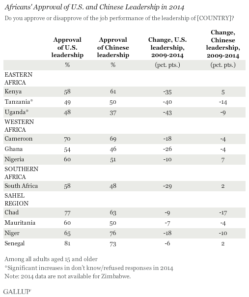 Africans' Approval of U.S. and Chinese Leadership in 2014