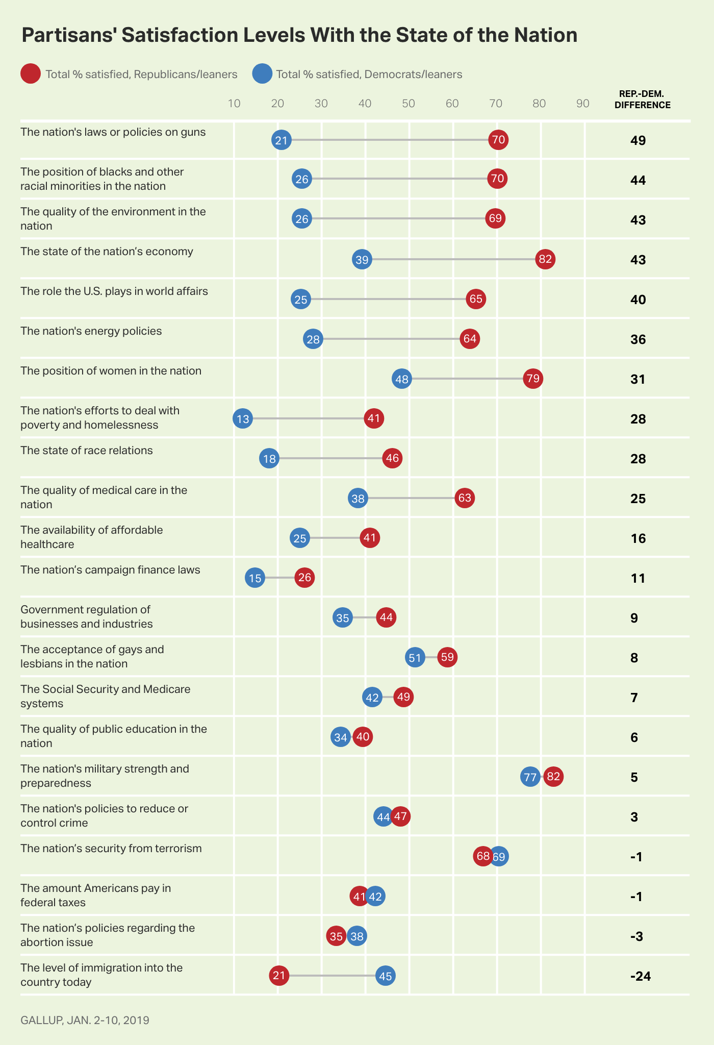 Graph. Ranking of differences in satisfaction levels of Republicans and Democrats on 22 issues. Gun policy is largest.