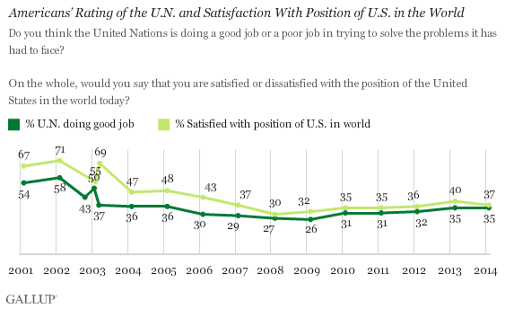 Trend: Americans' Rating of the U.N. and Satisfaction With Position of U.S in the World