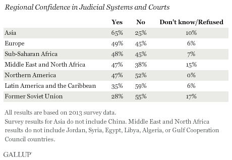regional confidence in judicial systems
