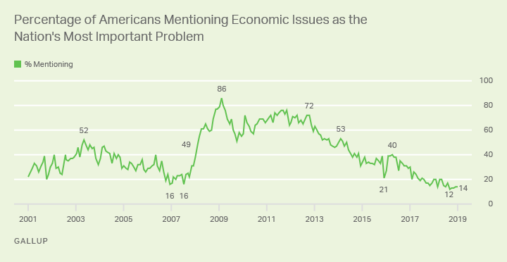 Line graph: % of Americans saying economic issues are most important U.S. problem. High: 86%, Feb '09; now 14% (Jan '19).""
