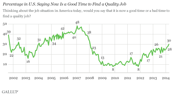Trend of Americans saying now is a good time to find a quality job