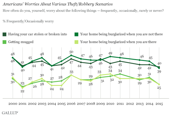 Trend: Americans' Worries About Various Theft/Robbery Scenarios