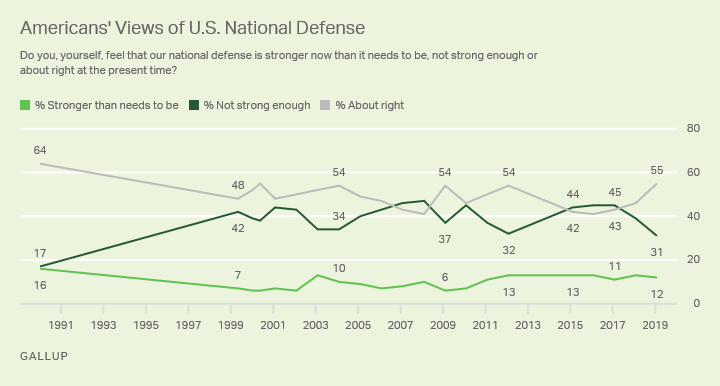 Line graph. Americans' perceptions of the strength of U.S. national defense since 1991.