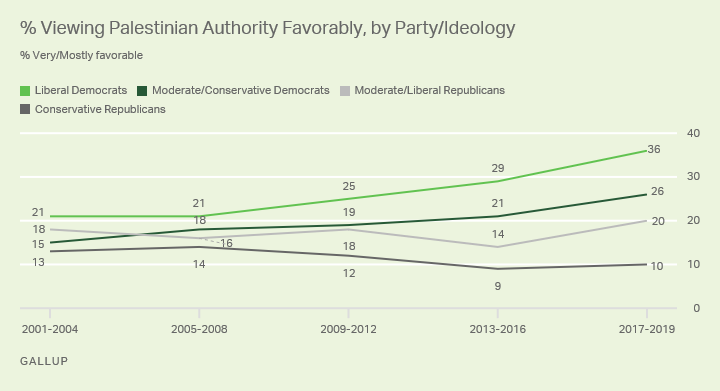 Line graph. A comparison of favorable attitudes toward the Palestinian Authority among U.S. political party's ideological groups