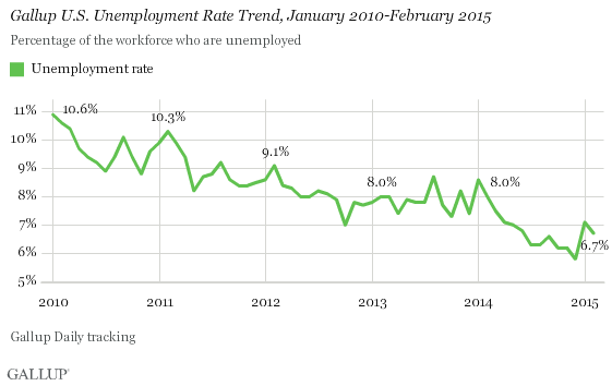Feb2015_Graph3