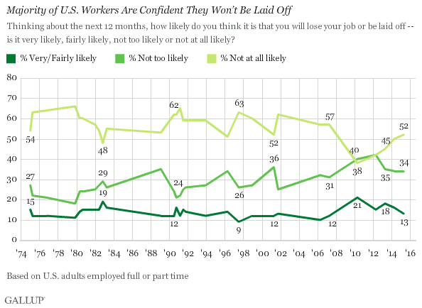 Majority of U.S. Workers Are Confident They Won't Be Laid Off