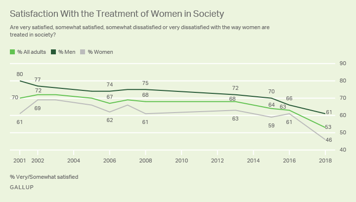 Line chart. Comparison of satisfaction levels of treatment of women in society since 2001 among all adults, men and women.