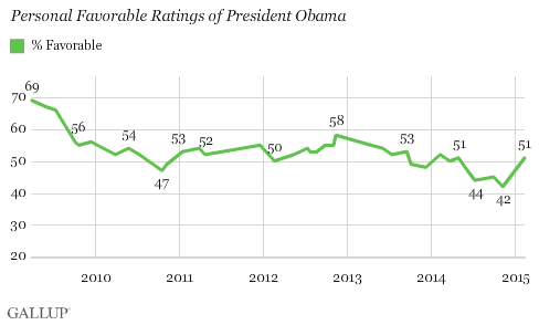 Trend: Personal Favorable Ratings of President Obama