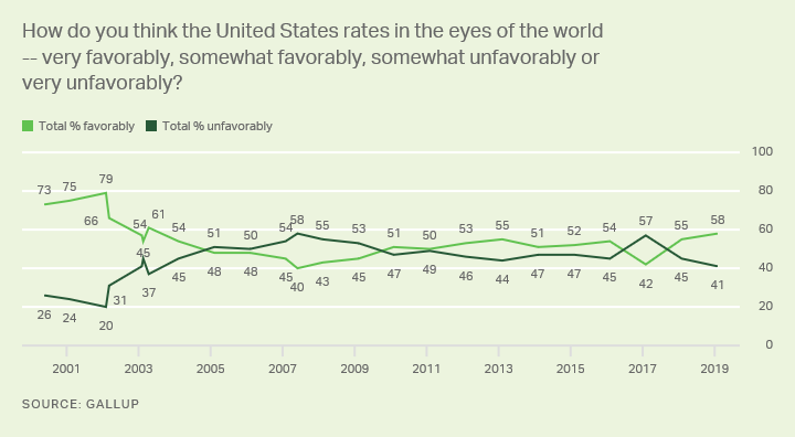 Line graph. How Americans think the U.S. rates in the world's eyes, trend since 2000.