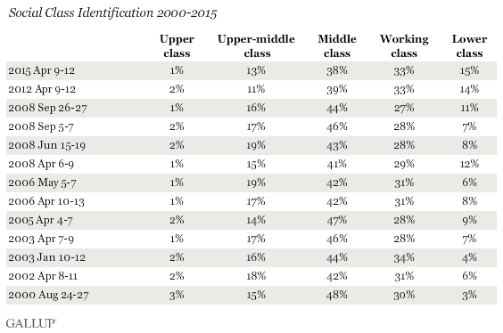Social Class Indentification 2000-2015
