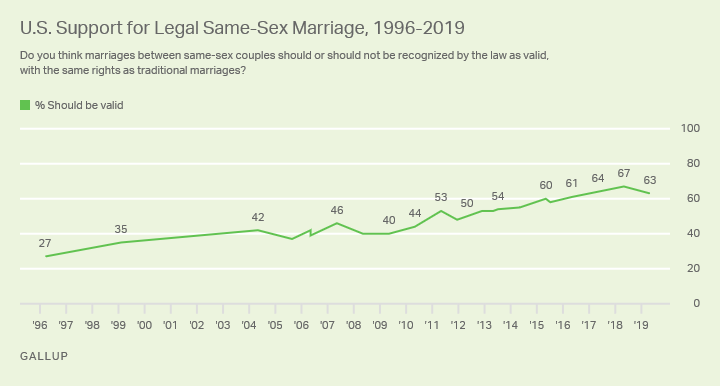 Line graph. A majority of Americans continue to support same-sex marriage, with 63% saying it should be legal.