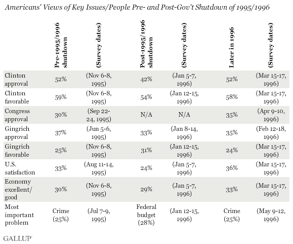 Americans' Views of Key Issues/People Surrounding the 1995/1996 Gov't Shutdown