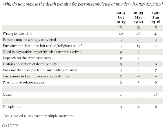 Why do you oppose the death penalty for persons convicted of murder? [Open-ended]