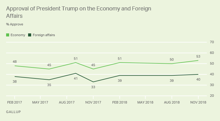Line graph. Americans ratings of Trump's handling of the economy and foreign affairs changed little from August to November.