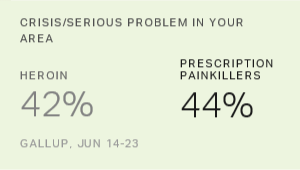 In U.S., Opioids Viewed as Most Serious Local Drug Problem