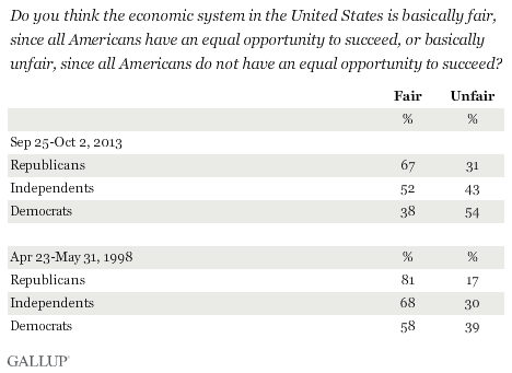 Do you think the economic system in the United States is basically fair, since all Americans have an equal opportunity to succeed, or basically unfair, since all Americans do not have an equal opportunity to succeed? By party, 1998 and 2013