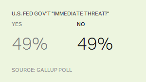 "US Federal Government ""Immediate Threat""?"
