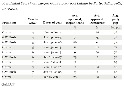 Presidential Years With Largest Gaps in Approval Ratings by Party, Gallup Polls, 1953-2014