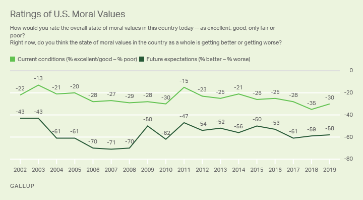 Line graph: Ratings of U.S. moral values, 2002-2018 trend. 2018 score (-35) is the trend low for current conditions.