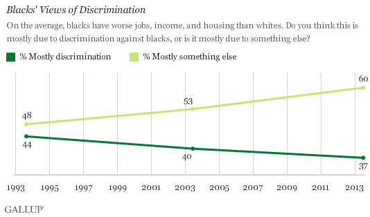 Trend: Blacks' Views of Discrimination