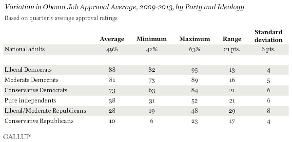 Variation in Obama Job Approval Average, 2009-2013, by Party and Ideology
