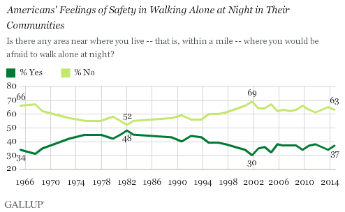 Trend: Americans' Feelings of Safety in Walking Alone at Night in Their Communities