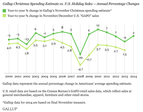 Gallup Christmas Spending Estimate vs. U.S. Holiday Sales -- Annual Percentage Changes