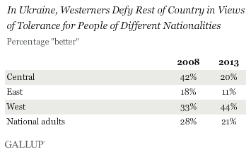 Westerners defy rest of country in views of tolerance for people of different nationalities