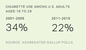 In U.S., Young Adults' Cigarette Use Is Down Sharply
