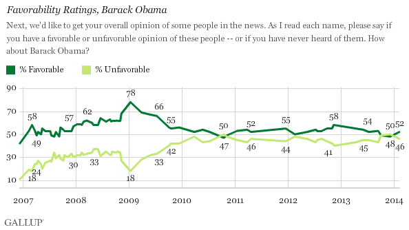 Trend: Favorability Ratings, Barack Obama