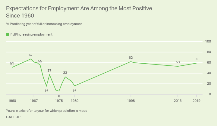 Line graph showing 59% of Americans expect full or rising employment in 2019, versus a range of 6% to 67% since 1960.