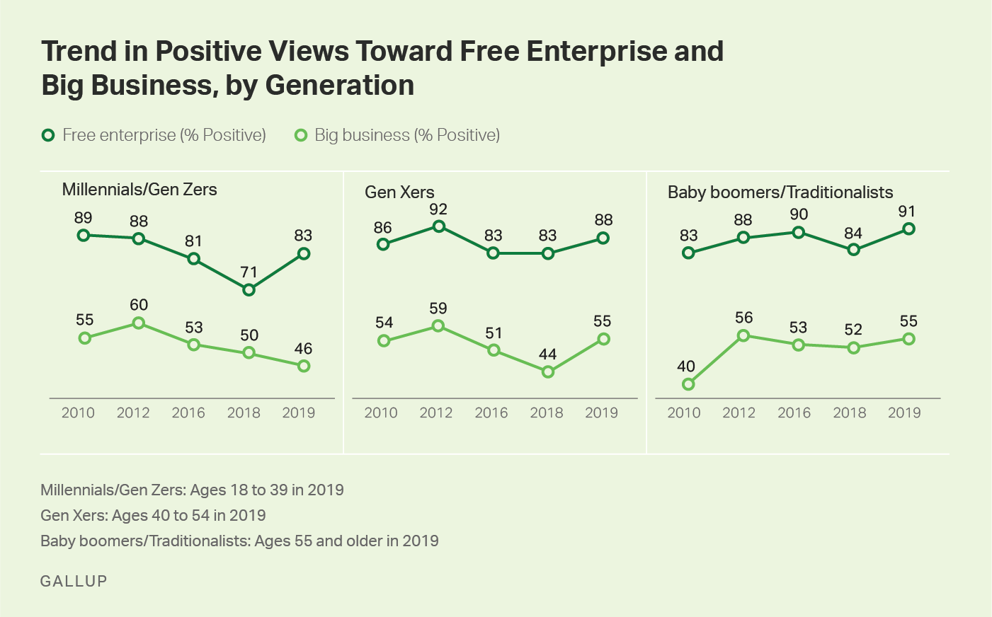 Three line graphs showing 2010-2019 trends in positive ratings for free enterprise and big business, by generational group.