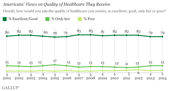 Americans' Views on Quality of Healthcare They Receive